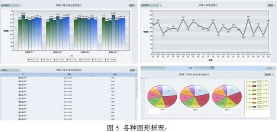 视频客流统计系统在连锁零售行业中的应用
