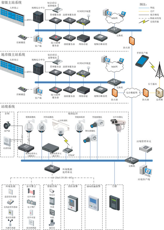 智能变电站综合辅助系统解决方案