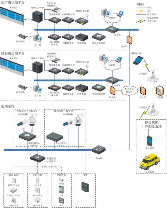 智能配电网综合辅助系统解决方案