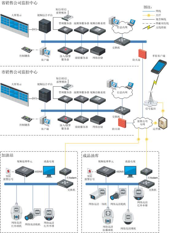 加油站/成品油库视频监管系统解决方案
